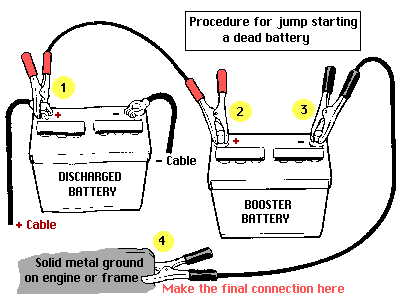 dead car battery, how to jump start your car